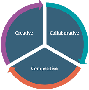 Creative, collaborative, competitive